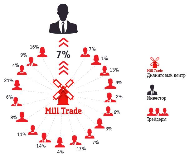 Как работает mill-invest