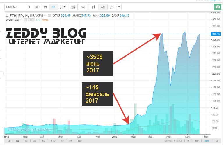 График роста эфира